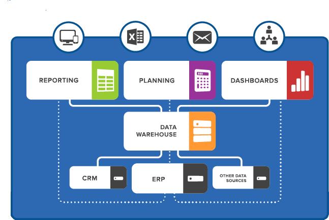 Data Warehouse Including Basics